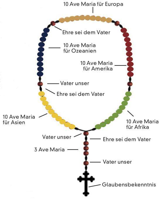 rosenkranz beten anleitung zum rosenkranzgebet  der rosenkranz kindern erklrt #4