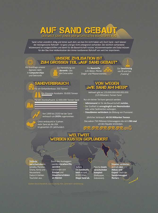 Infografik über Sand